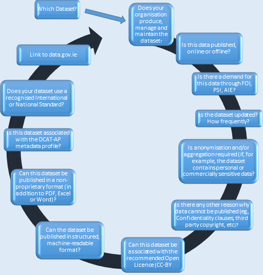 Decision Process Map