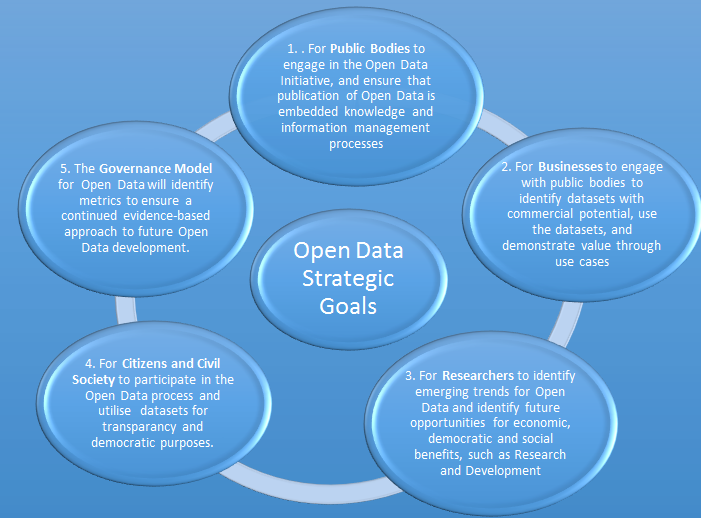 Open Data Strategic Goals