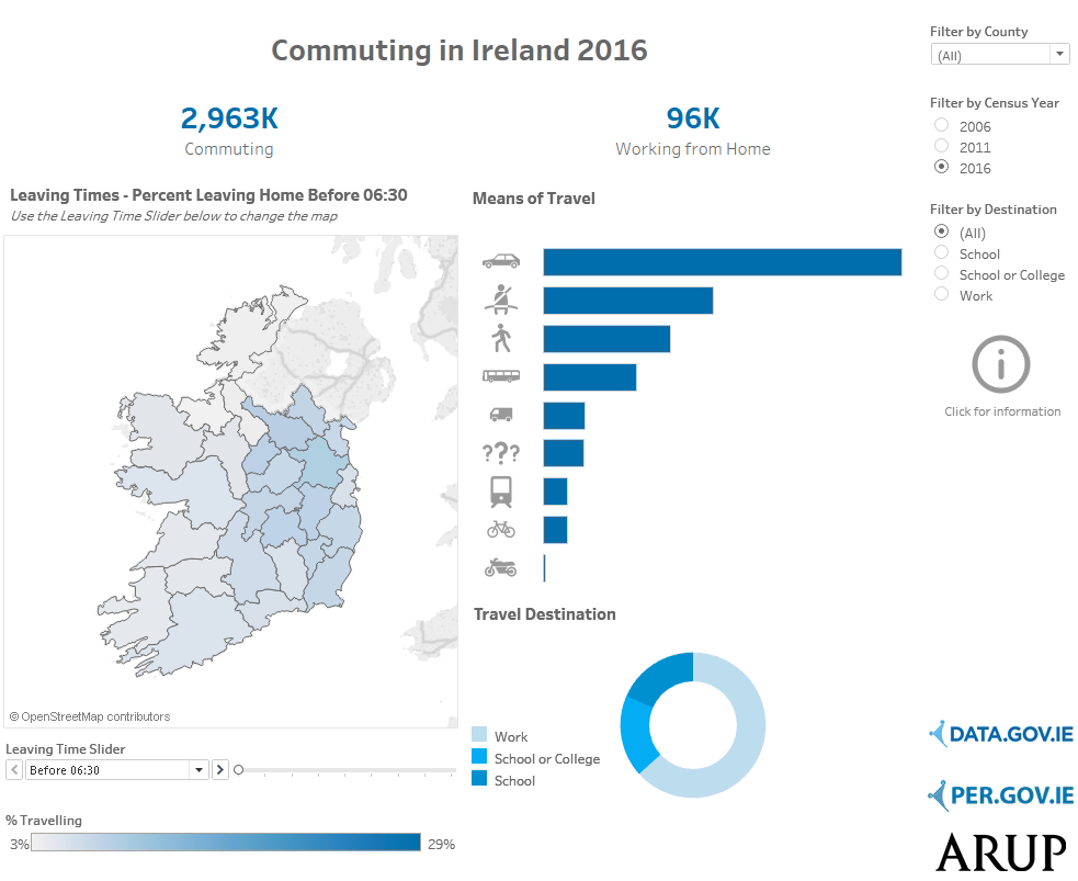 commuting-in-ireland-dashboard